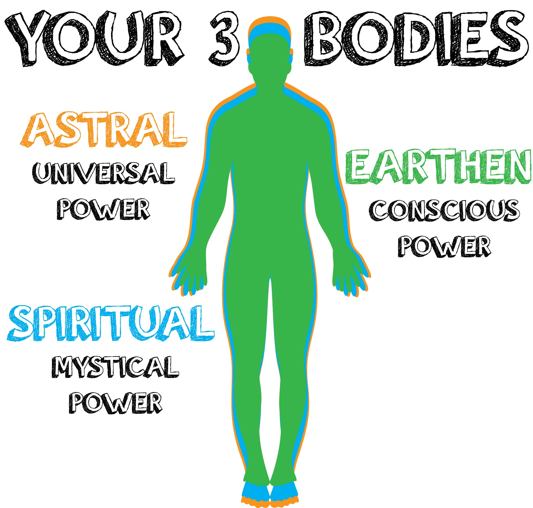 Spell for 3 Body Development