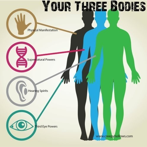 3 body development :: astral body, Muscles